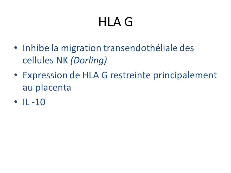 HLA G Inhibe la migration transendothéliale des cellules NK (Dorling) Expression de HLA G restreinte principalement au placenta IL -10