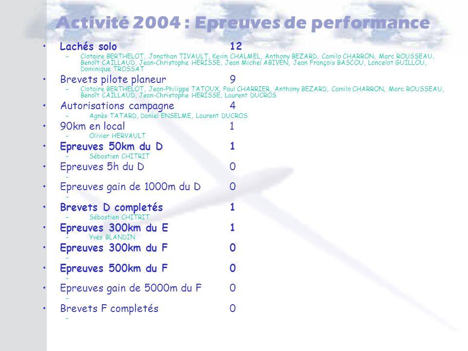 Activité 2004 : Epreuves de performance Lachés solo12 –Clotaire BERTHELOT, Jonathan TIVAULT, Kevin CHALMEL, Anthony BEZARD, Camilo CHARRON, Marc ROUSS