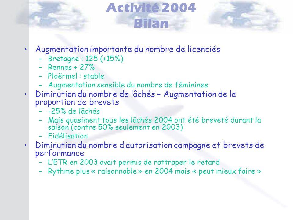 Activité 2004 Bilan Augmentation importante du nombre de licenciés –Bretagne : 125 (+15%) –Rennes + 27% –Ploërmel : stable –Augmentation sensible du n