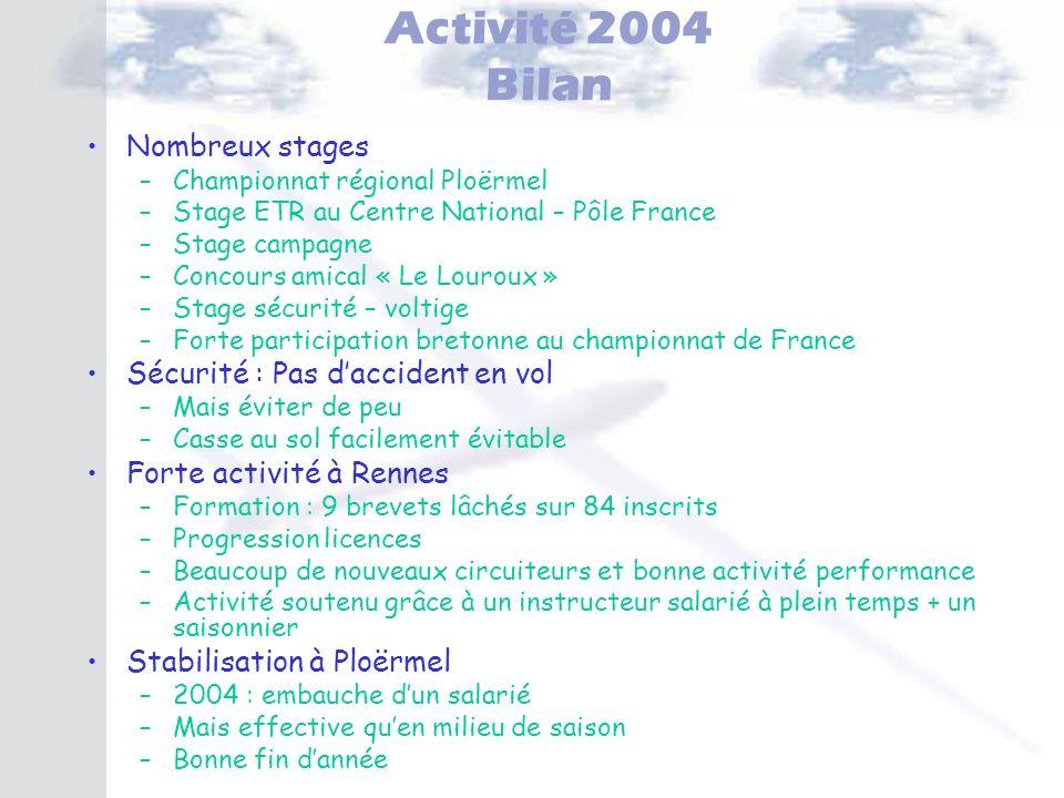 Activité 2004 Bilan Nombreux stages –Championnat régional Ploërmel –Stage ETR au Centre National – Pôle France –Stage campagne –Concours amical « Le L