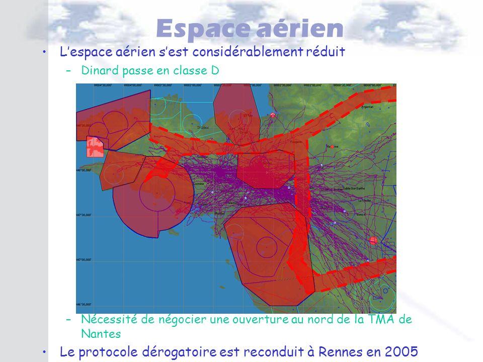 Espace aérien Lespace aérien sest considérablement réduit –Dinard passe en classe D –Nécessité de négocier une ouverture au nord de la TMA de Nantes L