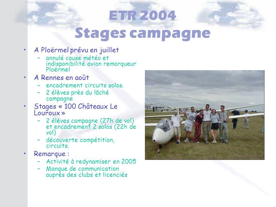 ETR 2004 Stages campagne A Ploërmel prévu en juillet –annulé cause météo et indisponibilité avion remorqueur Ploërmel A Rennes en août –encadrement ci