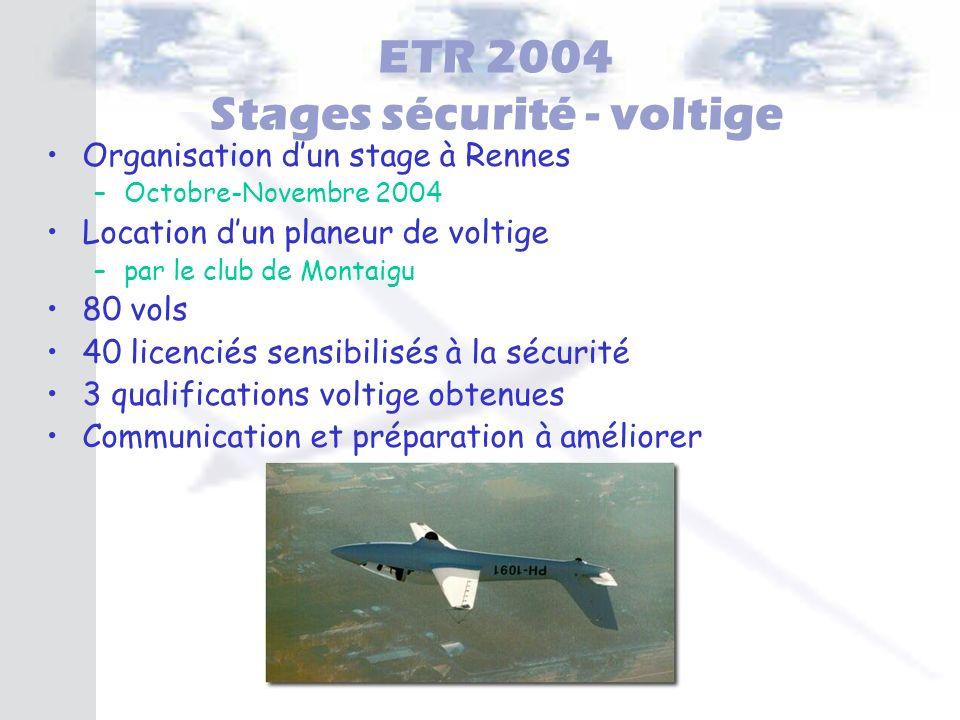 ETR 2004 Stages sécurité - voltige Organisation dun stage à Rennes – –Octobre-Novembre 2004 Location dun planeur de voltige – –par le club de Montaigu
