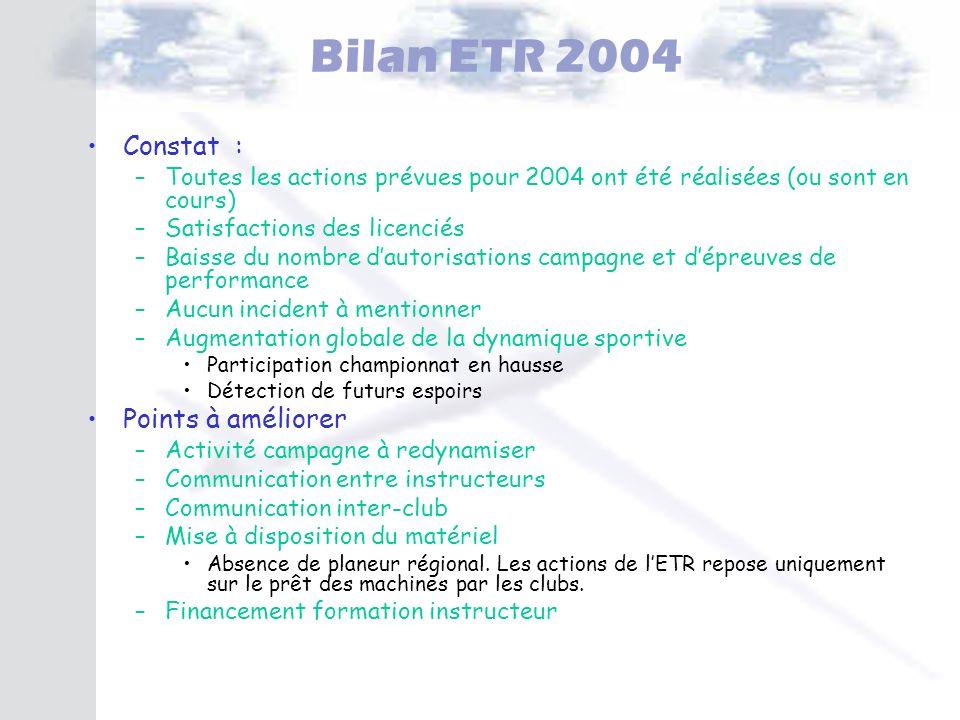 Bilan ETR 2004 Constat : –Toutes les actions prévues pour 2004 ont été réalisées (ou sont en cours) –Satisfactions des licenciés –Baisse du nombre dau