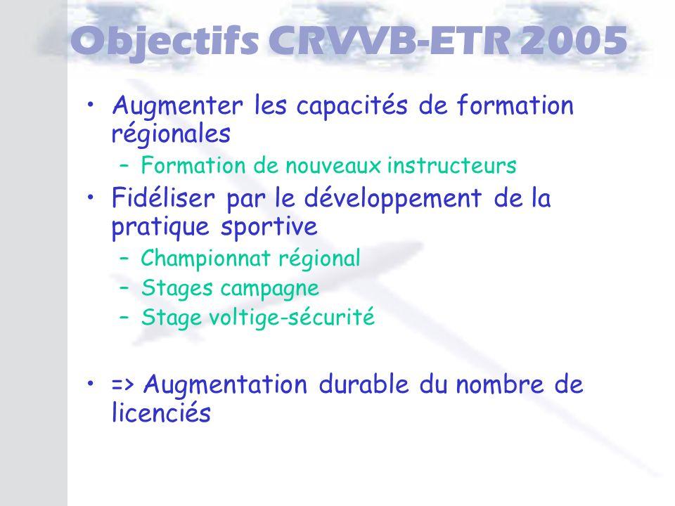 Objectifs CRVVB-ETR 2005 Augmenter les capacités de formation régionales –Formation de nouveaux instructeurs Fidéliser par le développement de la prat
