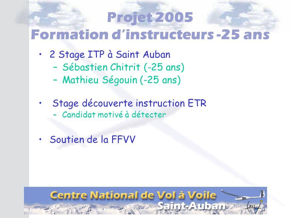 Projet 2005 Formation dinstructeurs -25 ans 2 Stage ITP à Saint Auban –Sébastien Chitrit (-25 ans) –Mathieu Ségouin (-25 ans) Stage découverte instruc