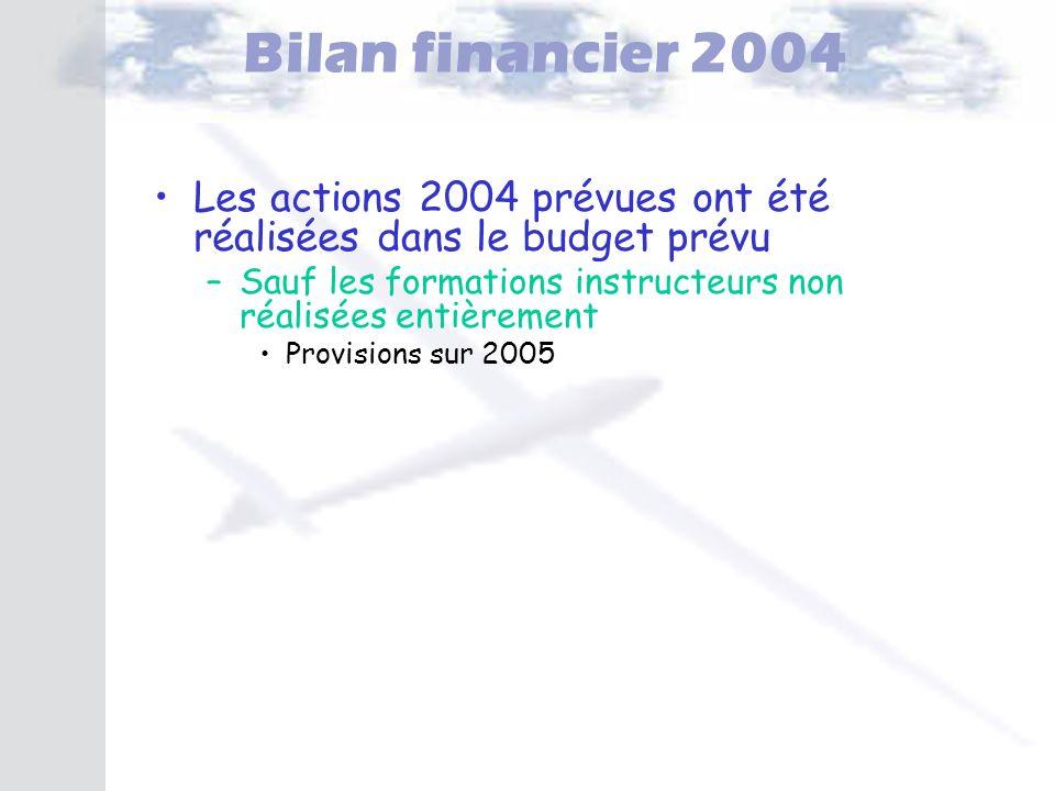 Bilan financier 2004 Les actions 2004 prévues ont été réalisées dans le budget prévu – –Sauf les formations instructeurs non réalisées entièrement Pro