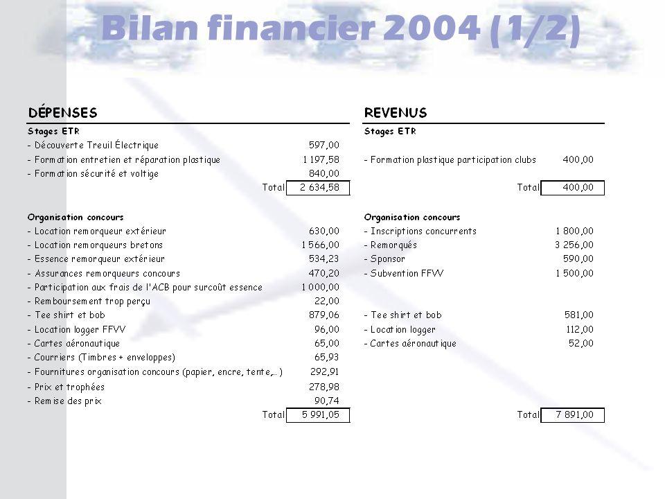 Bilan financier 2004 (1/2)
