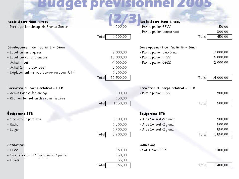 Budget prévisionnel 2005 (2/3)