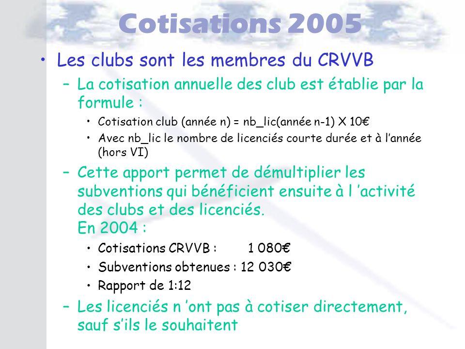 Cotisations 2005 Les clubs sont les membres du CRVVB –La cotisation annuelle des club est établie par la formule : Cotisation club (année n) = nb_lic(
