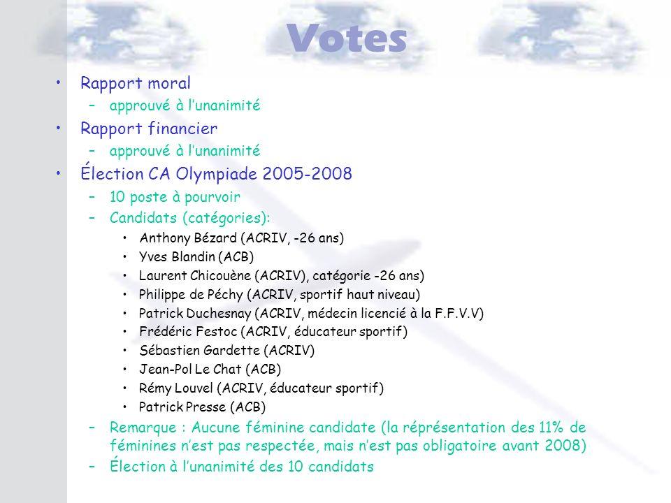 Votes Rapport moral –approuvé à lunanimité Rapport financier –approuvé à lunanimité Élection CA Olympiade 2005-2008 –10 poste à pourvoir –Candidats (c