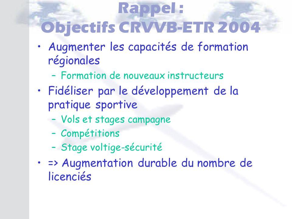 Rappel : Objectifs CRVVB-ETR 2004 Augmenter les capacités de formation régionales –Formation de nouveaux instructeurs Fidéliser par le développement d