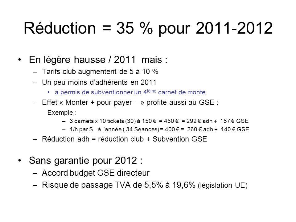 Réduction = 35 % pour 2011-2012 En légère hausse / 2011 mais : –Tarifs club augmentent de 5 à 10 % –Un peu moins dadhérents en 2011 a permis de subven