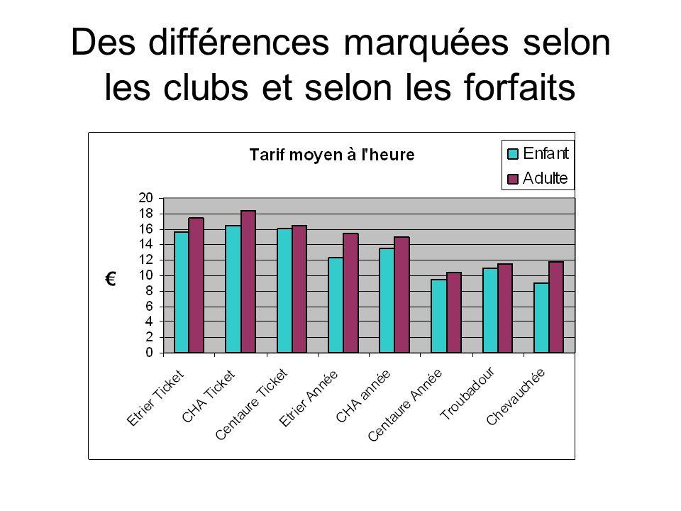 Des différences marquées selon les clubs et selon les forfaits