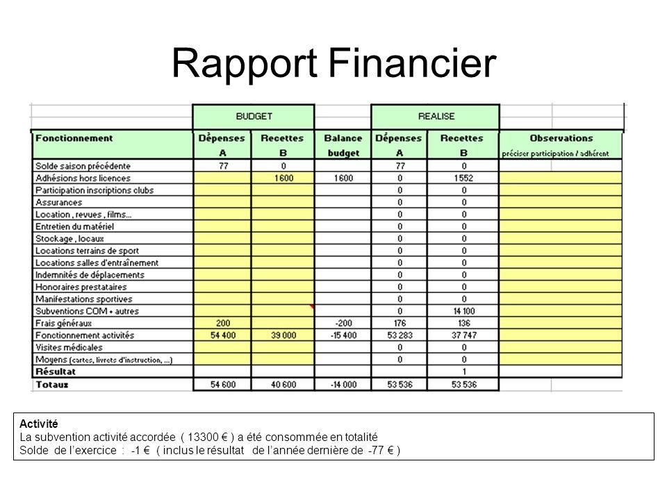Rapport Financier Activité La subvention activité accordée ( 13300 ) a été consommée en totalité Solde de lexercice : -1 ( inclus le résultat de lanné