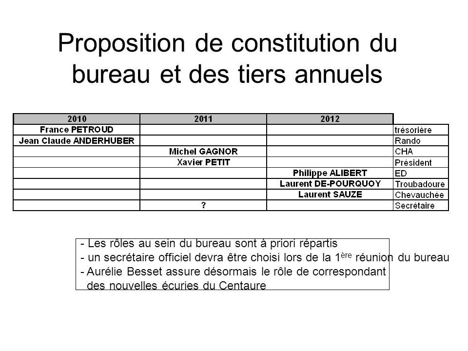 Proposition de constitution du bureau et des tiers annuels - Les rôles au sein du bureau sont à priori répartis - un secrétaire officiel devra être ch