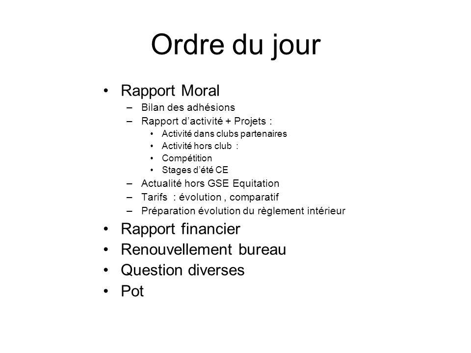 Ordre du jour Rapport Moral –Bilan des adhésions –Rapport dactivité + Projets : Activité dans clubs partenaires Activité hors club : Compétition Stage