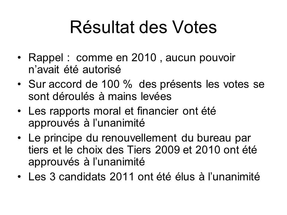 Résultat des Votes Rappel : comme en 2010, aucun pouvoir navait été autorisé Sur accord de 100 % des présents les votes se sont déroulés à mains levée