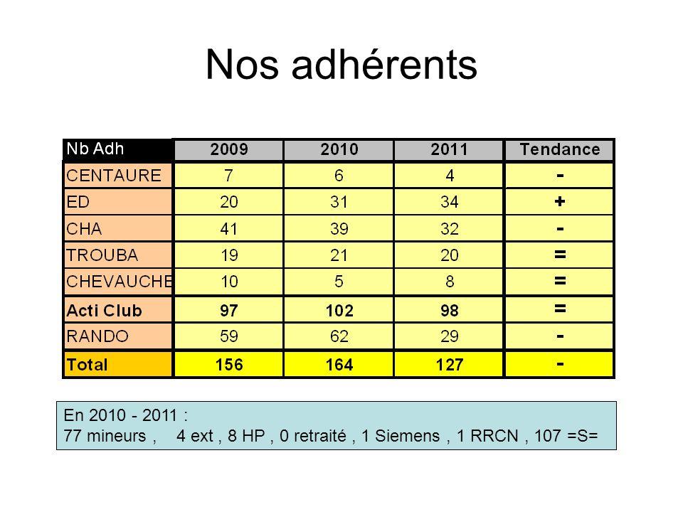 Nos adhérents En 2010 - 2011 : 77 mineurs, 4 ext, 8 HP, 0 retraité, 1 Siemens, 1 RRCN, 107 =S=
