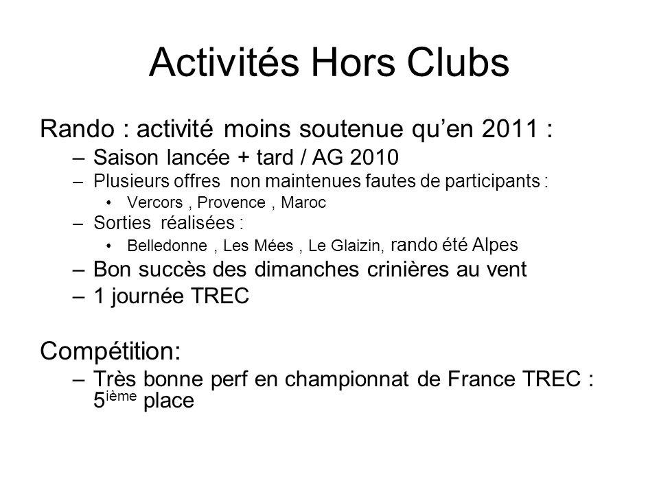 Activités Hors Clubs Rando : activité moins soutenue quen 2011 : –Saison lancée + tard / AG 2010 –Plusieurs offres non maintenues fautes de participan