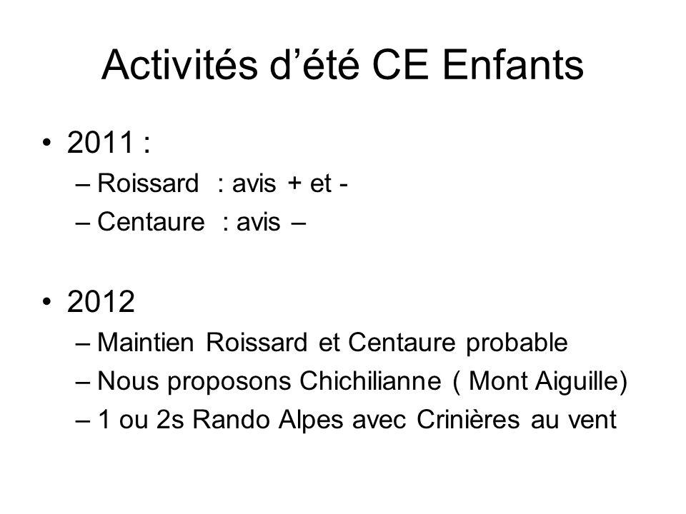 Activités dété CE Enfants 2011 : –Roissard : avis + et - –Centaure : avis – 2012 –Maintien Roissard et Centaure probable –Nous proposons Chichilianne