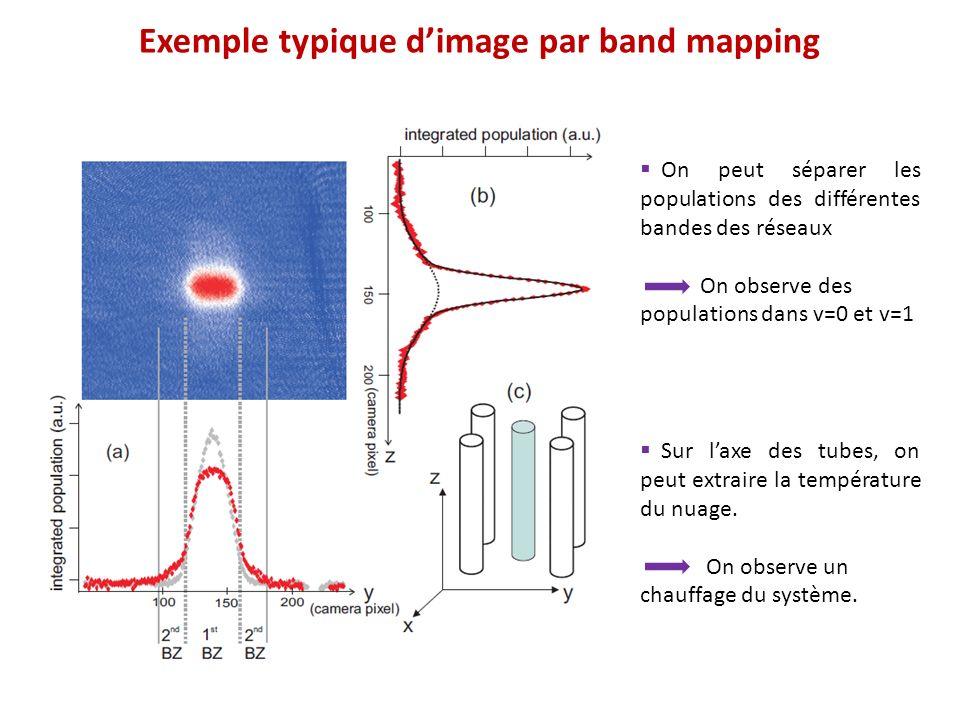 Exemple typique dimage par band mapping On peut séparer les populations des différentes bandes des réseaux On observe des populations dans v=0 et v=1