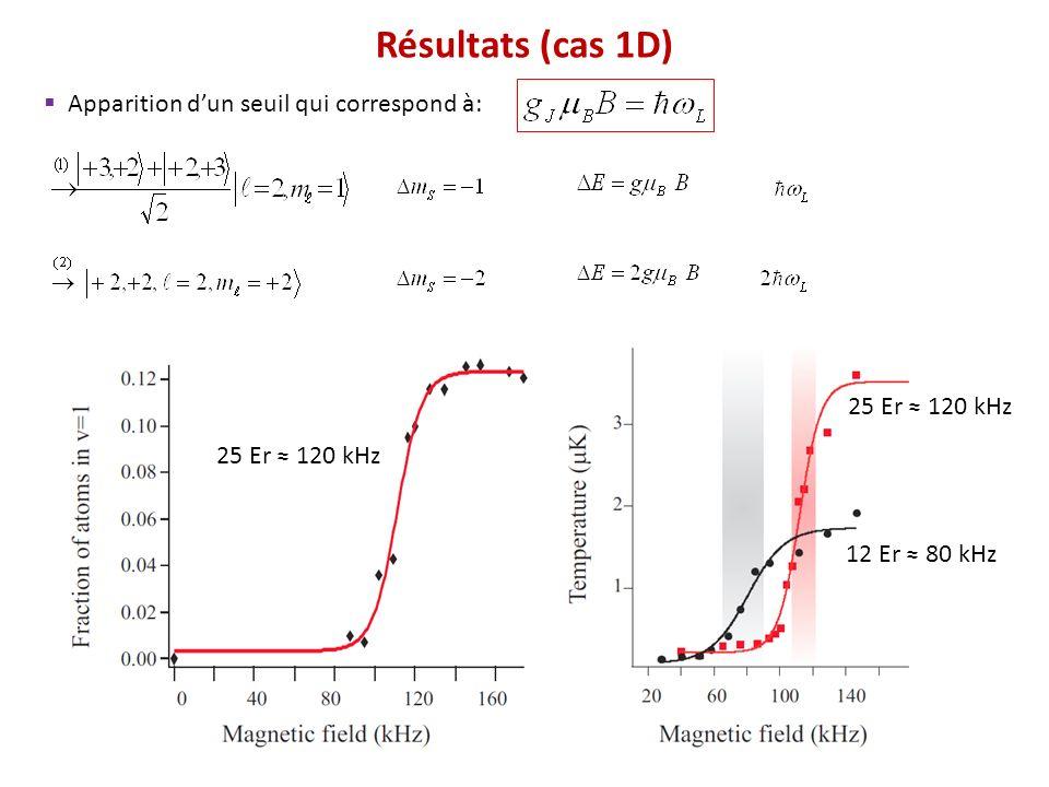 Résultats (cas 1D) Apparition dun seuil qui correspond à: 25 Er 120 kHz 12 Er 80 kHz