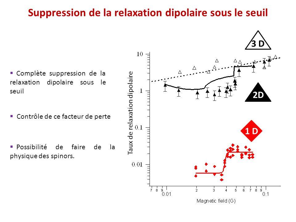 Suppression de la relaxation dipolaire sous le seuil Complète suppression de la relaxation dipolaire sous le seuil Contrôle de ce facteur de perte Pos
