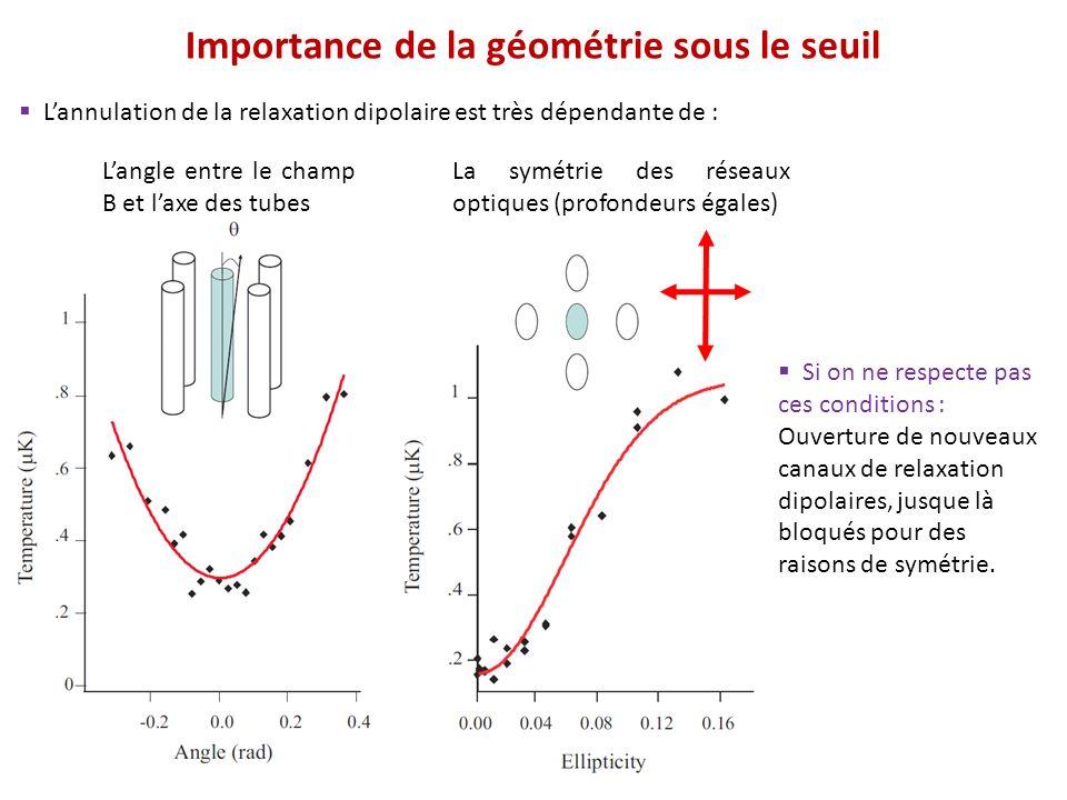 Importance de la géométrie sous le seuil Lannulation de la relaxation dipolaire est très dépendante de : Langle entre le champ B et laxe des tubes La
