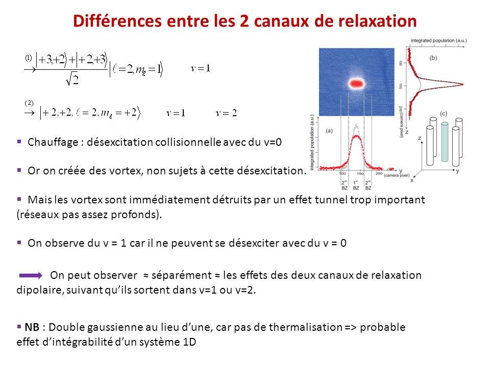 Différences entre les 2 canaux de relaxation Or on créée des vortex, non sujets à cette désexcitation. Chauffage : désexcitation collisionnelle avec d