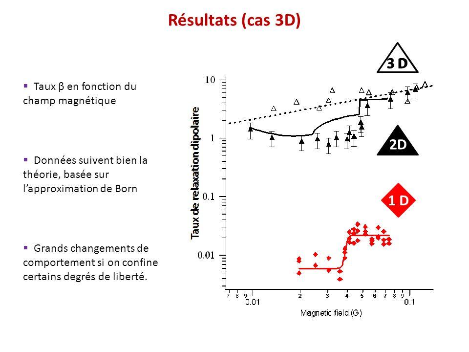 Taux β en fonction du champ magnétique Données suivent bien la théorie, basée sur lapproximation de Born Résultats (cas 3D) Taux de relaxation dipolai