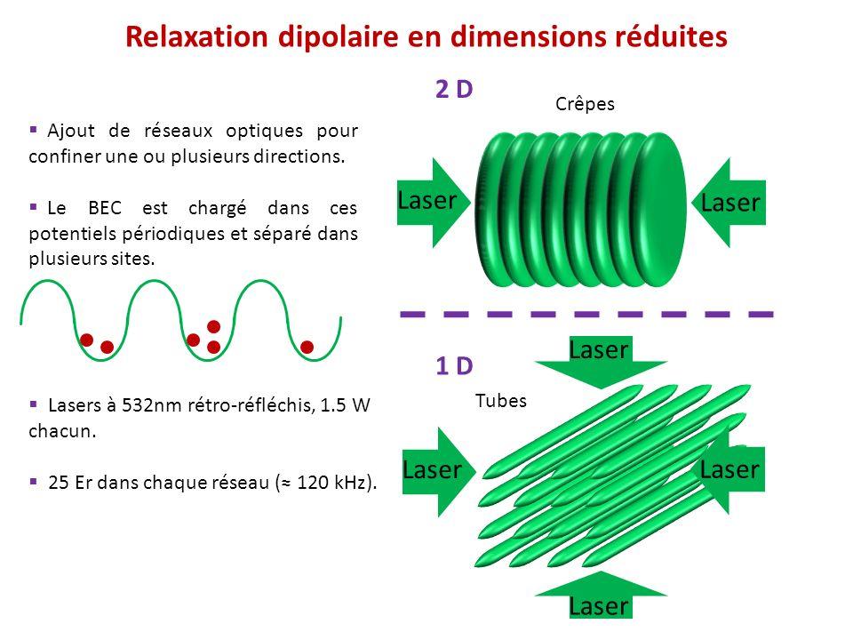 Sweep RF 2 BEC dans m S = -3 Imagerie par band mapping Sweep RF 1 BEC m S = +3, temps variable Champ magnétique B fixé Chargement réseaux optiques Protocole expérimental (cas 1D) Bandes vibrationnelles dun réseau optique k k k EE E v=0 v=1 v=2 Gap = 120 kHz Pas de réseauFaible puissanceNos réseaux k E