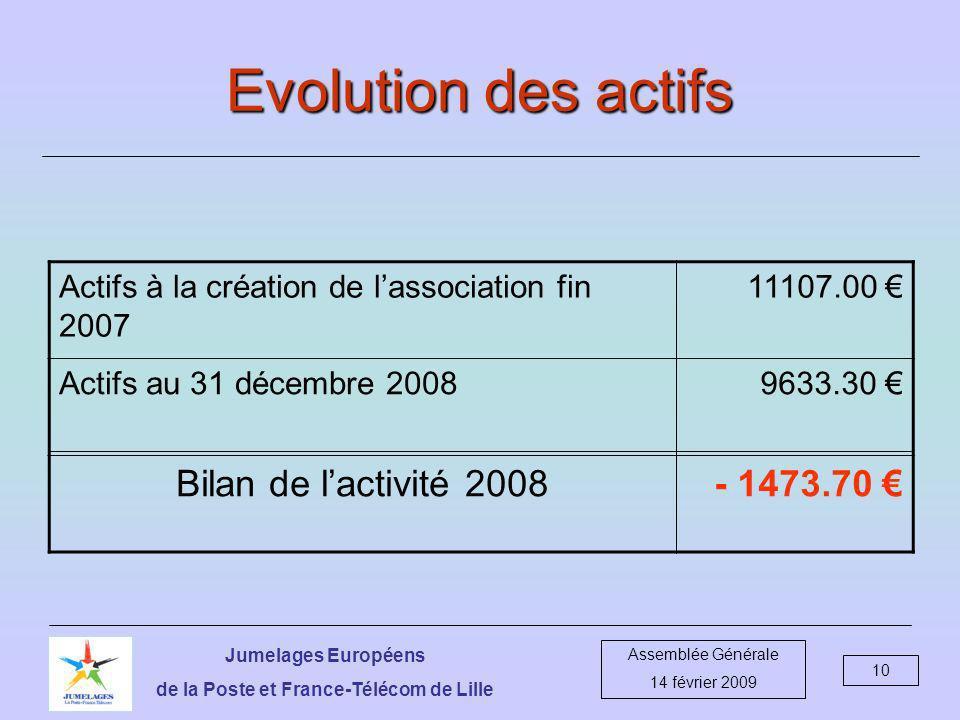 Jumelages Européens de la Poste et France-Télécom de Lille Assemblée Générale 14 février 2009 10 Evolution des actifs Actifs à la création de lassociation fin 2007 11107.00 Actifs au 31 décembre 20089633.30 Bilan de lactivité 2008- 1473.70