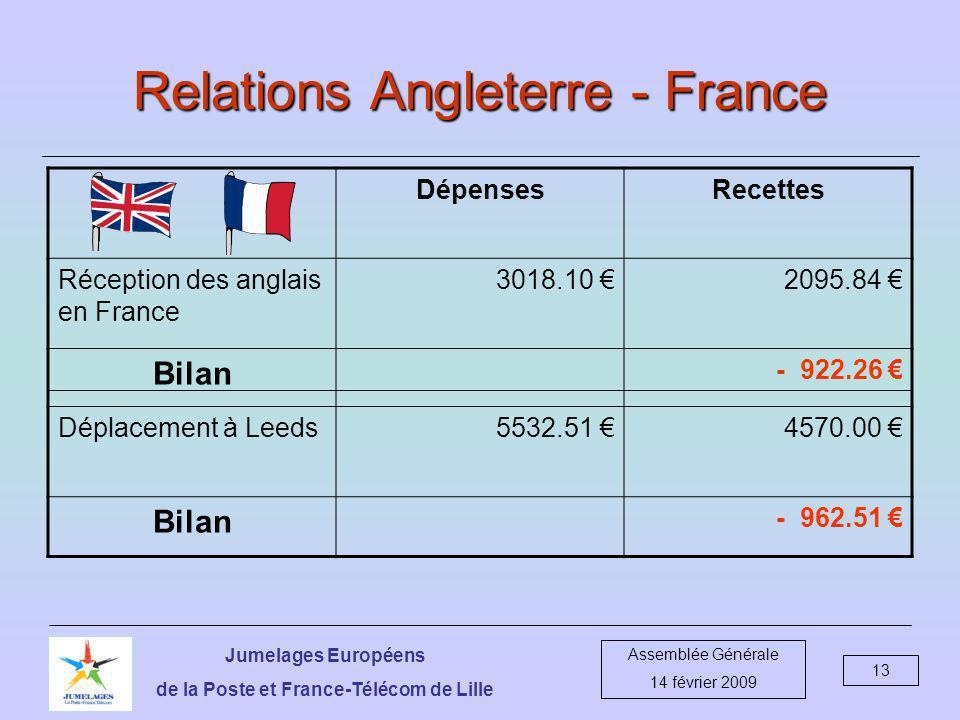 Jumelages Européens de la Poste et France-Télécom de Lille Assemblée Générale 14 février 2009 13 Relations Angleterre - France DépensesRecettes Réception des anglais en France 3018.10 2095.84 Bilan - 922.26 Déplacement à Leeds5532.51 4570.00 Bilan - 962.51