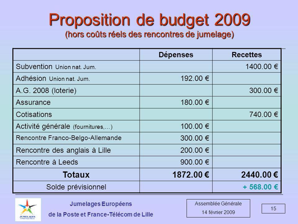Jumelages Européens de la Poste et France-Télécom de Lille Assemblée Générale 14 février 2009 15 Proposition de budget 2009 (hors coûts réels des rencontres de jumelage) DépensesRecettes Subvention Union nat.