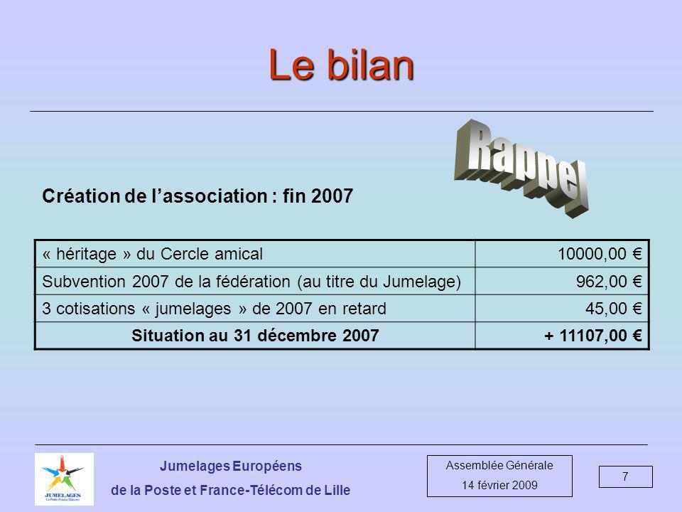 Jumelages Européens de la Poste et France-Télécom de Lille Assemblée Générale 14 février 2009 8 Bilan au 31 décembre 2008 Récapitulation des opérations du 12 déc 2007 au 31 déc 2008 DébitsCrédits Opérations sur le compte CNE0.00 7045.00 Bilan+ 7045.00 Opérations sur le compte CCP21869.26 24447.26 reste en espèce (contrevaleur de 7.42 £)10.30 Bilan+ 2588.30 Total des opérations21869.26 31492.26 reste en espèce10.30 Bilan général+ 9633.30