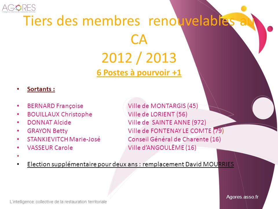 Agores.asso.fr Lintelligence collective de la restauration territoriale Tiers des membres renouvelables au CA 2012 / 2013 6 Postes à pourvoir +1 Sorta