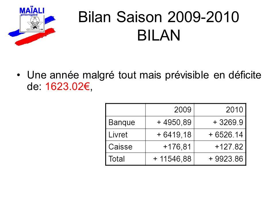 Une année malgré tout mais prévisible en déficite de: 1623.02, Bilan Saison 2009-2010 BILAN 20092010 Banque+ 4950,89+ 3269.9 Livret+ 6419,18+ 6526.14 Caisse+176,81+127.82 Total+ 11546,88+ 9923.86