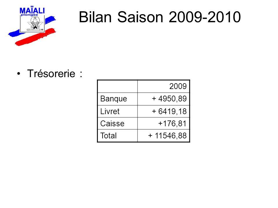 Trésorerie : 2009 Banque+ 4950,89 Livret+ 6419,18 Caisse+176,81 Total+ 11546,88 Bilan Saison 2009-2010