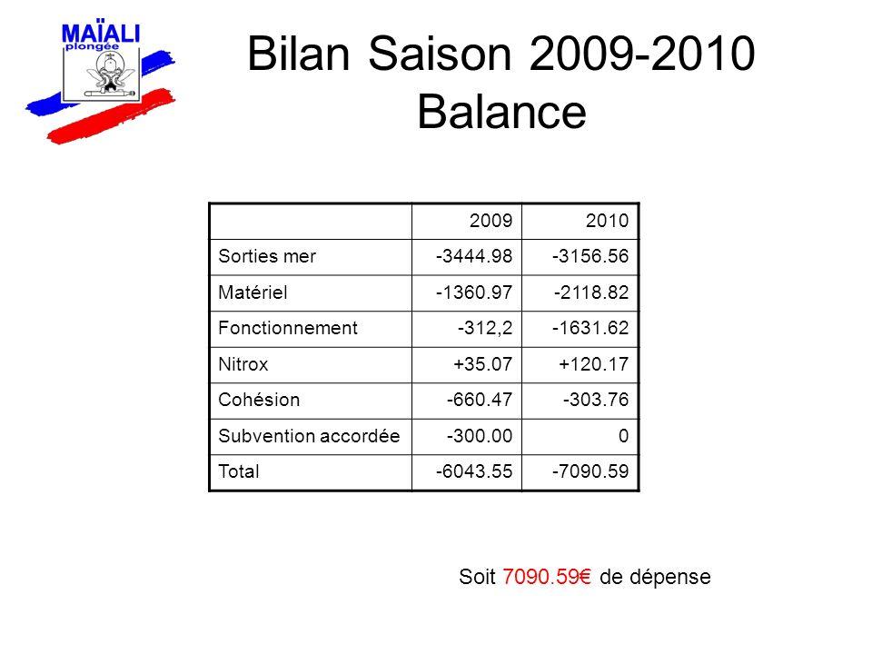 Bilan Saison 2009-2010 Balance 20092010 Sorties mer-3444.98-3156.56 Matériel-1360.97-2118.82 Fonctionnement-312,2-1631.62 Nitrox+35.07+120.17 Cohésion-660.47-303.76 Subvention accordée-300.000 Total-6043.55-7090.59 Soit 7090.59 de dépense
