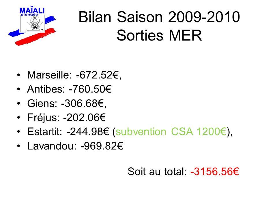 Marseille: -672.52, Antibes: -760.50 Giens: -306.68, Fréjus: -202.06 Estartit: -244.98 (subvention CSA 1200), Lavandou: -969.82 Soit au total: -3156.56 Bilan Saison 2009-2010 Sorties MER