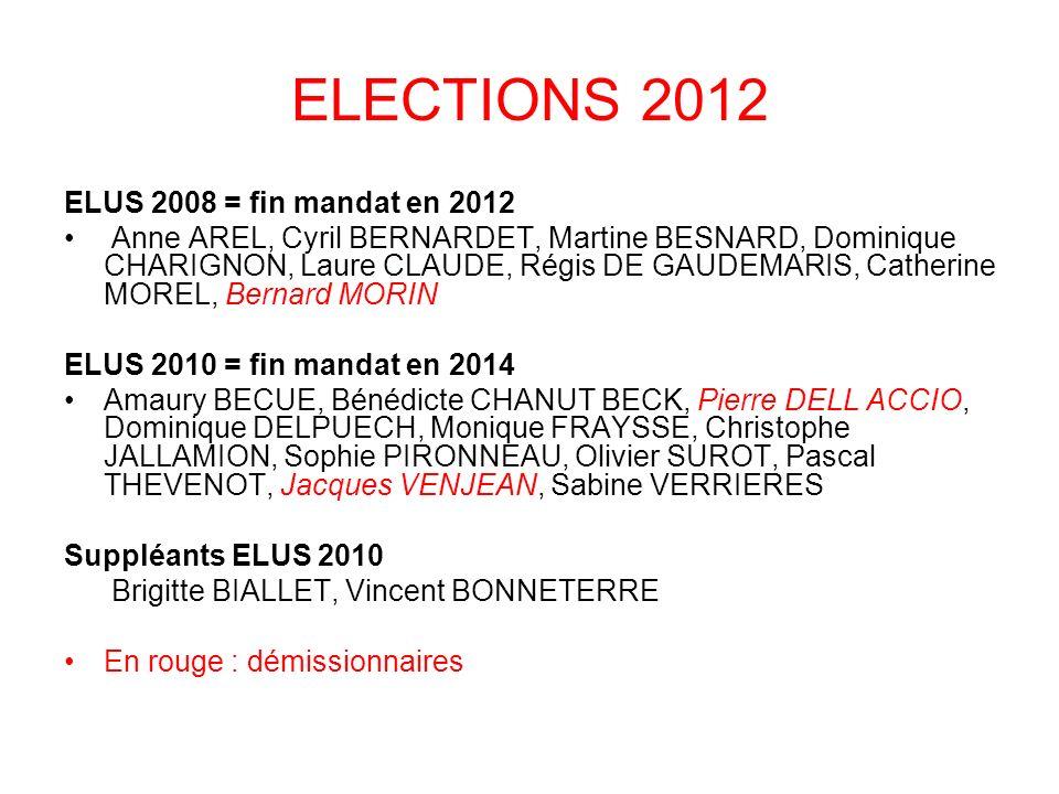 ELECTIONS 2012 ELUS 2008 = fin mandat en 2012 Anne AREL, Cyril BERNARDET, Martine BESNARD, Dominique CHARIGNON, Laure CLAUDE, Régis DE GAUDEMARIS, Cat