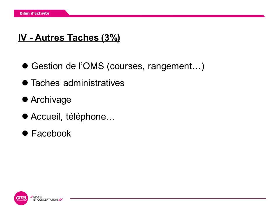 IV - Autres Taches (3%) Bilan dactivité Gestion de lOMS (courses, rangement…) Taches administratives Archivage Accueil, téléphone… Facebook