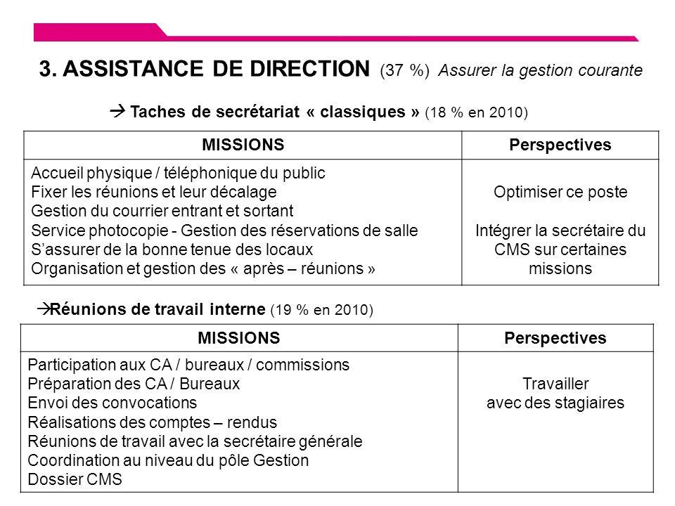 Rapport dactivité Bilan dactivité 3.