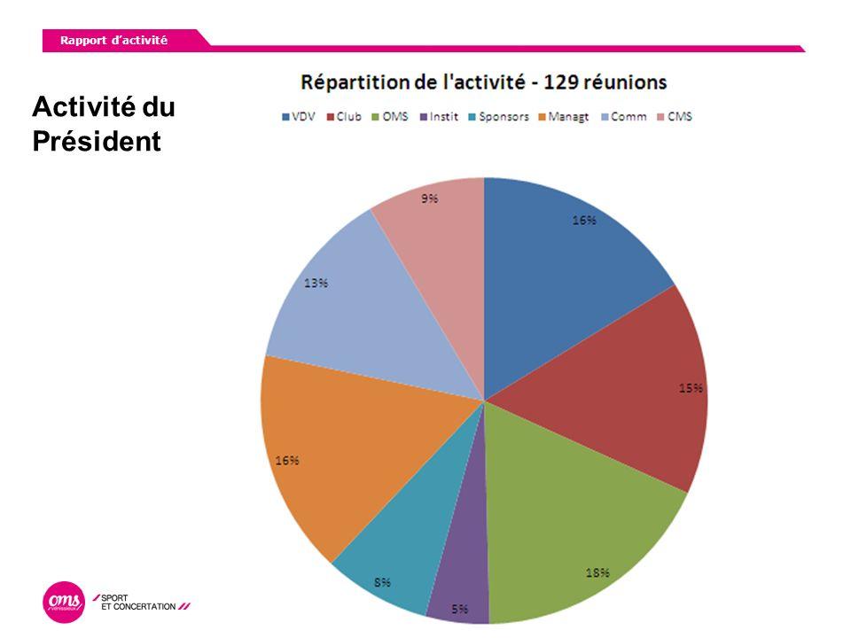 Bilan dactivité AG du 30 mars 2011 Bilan dactivité Conseil en communication Claire MANNEVILLE omscom@orange.fr