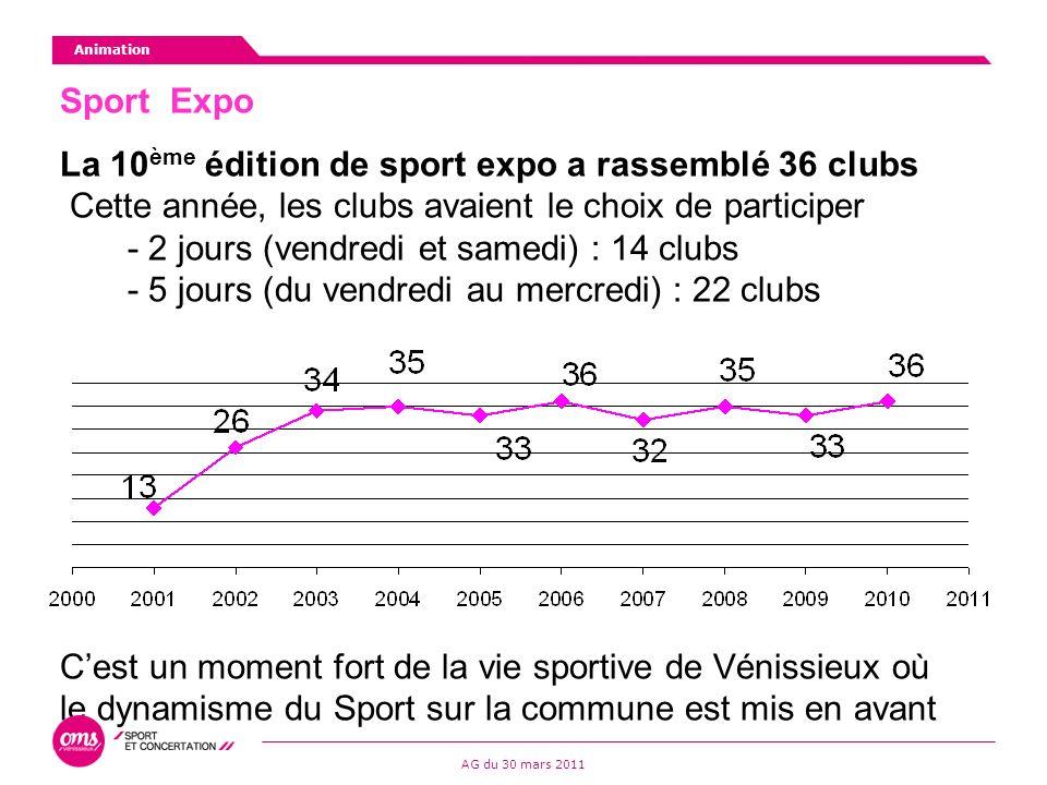 Sport Expo La 10 ème édition de sport expo a rassemblé 36 clubs Cette année, les clubs avaient le choix de participer - 2 jours (vendredi et samedi) : 14 clubs - 5 jours (du vendredi au mercredi) : 22 clubs Cest un moment fort de la vie sportive de Vénissieux où le dynamisme du Sport sur la commune est mis en avant Animation AG du 30 mars 2011