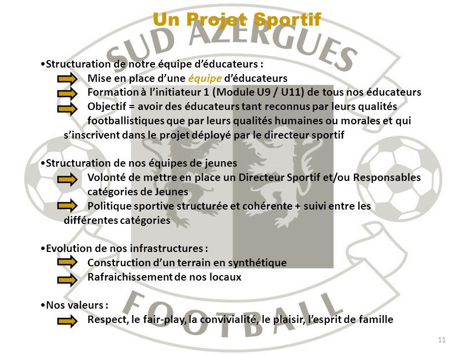 11 Un Projet Sportif Structuration de notre équipe déducateurs : Mise en place dune équipe déducateurs Formation à linitiateur 1 (Module U9 / U11) de