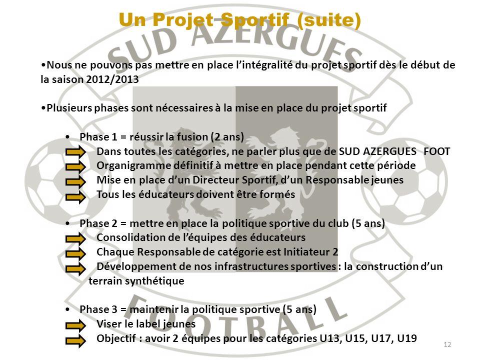 12 Un Projet Sportif (suite) Nous ne pouvons pas mettre en place lintégralité du projet sportif dès le début de la saison 2012/2013 Plusieurs phases s