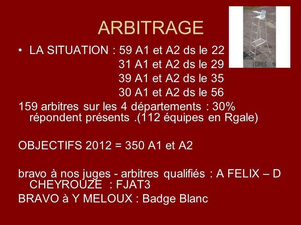 ARBITRAGE LA SITUATION : 59 A1 et A2 ds le 22 31 A1 et A2 ds le 29 39 A1 et A2 ds le 35 30 A1 et A2 ds le 56 159 arbitres sur les 4 départements : 30%