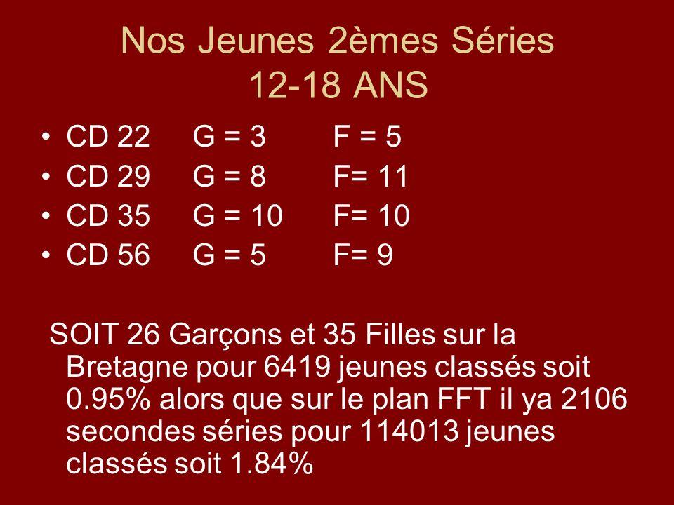 Nos Jeunes 2èmes Séries 12-18 ANS CD 22 G = 3 F = 5 CD 29 G = 8 F= 11 CD 35 G = 10 F= 10 CD 56 G = 5 F= 9 SOIT 26 Garçons et 35 Filles sur la Bretagne